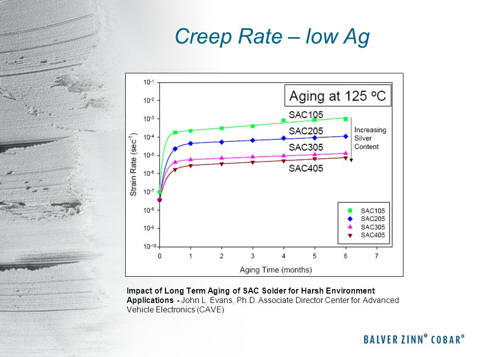 Creep Rate – low Ag Impact of Long Term Aging of SAC Solder for Harsh Environment Applications - John L. Evans, Ph.D. Associate Director Center for Ad