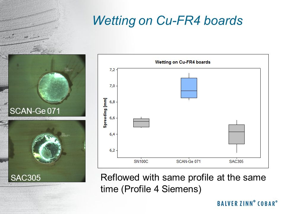Wetting on Cu-FR4 boards SCAN-Ge 071 SAC305 Reflowed with same profile at the same time (Profile 4 Siemens)