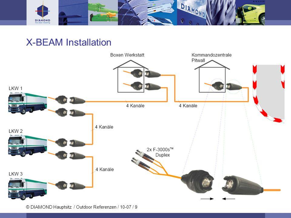 © DIAMOND Hauptsitz / Outdoor Referenzen / 10-07 / 9 X-BEAM Installation