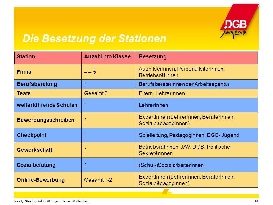 Ready, Steady, Go!; DGB-Jugend Baden-Württemberg16 Die Besetzung der Stationen StationAnzahl pro KlasseBesetzung Firma4 – 5 AusbilderInnen, Personalle