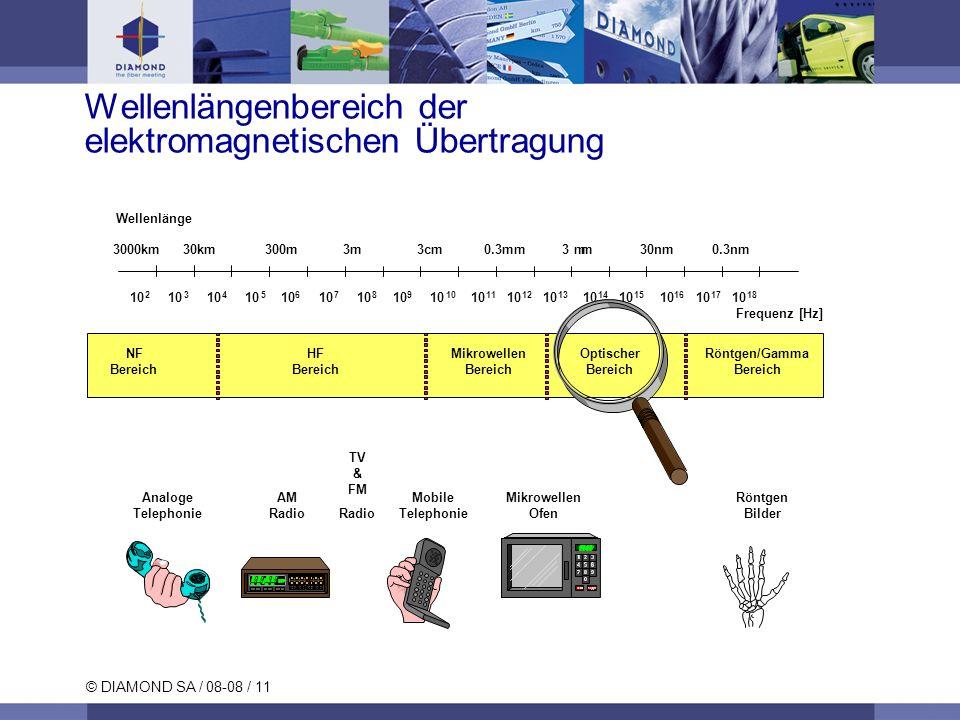 © DIAMOND SA / 08-08 / 11 Wellenlängenbereich der elektromagnetischen Übertragung Analoge Telephonie AM Radio & FM Radio Mobile Telephonie Mikrowellen