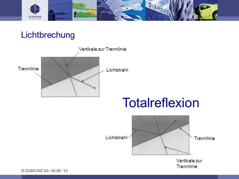© DIAMOND SA / 08-08 / 13 Lichtbrechung Vertikale zur Trennlinie Trennlinie Totalreflexion Lichtstrahl Vertikale zur Trennlinie Trennlinie