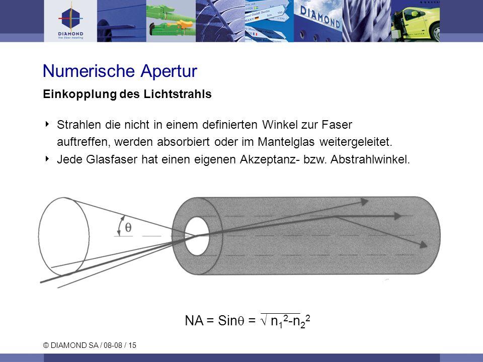 © DIAMOND SA / 08-08 / 15 Einkopplung des Lichtstrahls Strahlen die nicht in einem definierten Winkel zur Faser auftreffen, werden absorbiert oder im