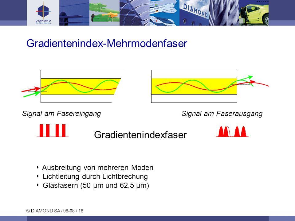 © DIAMOND SA / 08-08 / 18 Gradientenindex-Mehrmodenfaser Signal am FasereingangSignal am Faserausgang Ausbreitung von mehreren Moden Lichtleitung durc