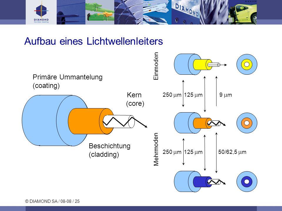 © DIAMOND SA / 08-08 / 25 Aufbau eines Lichtwellenleiters Primäre Ummantelung (coating) Kern (core) Beschichtung (cladding) 9 m250 m 125 m Einmoden Me
