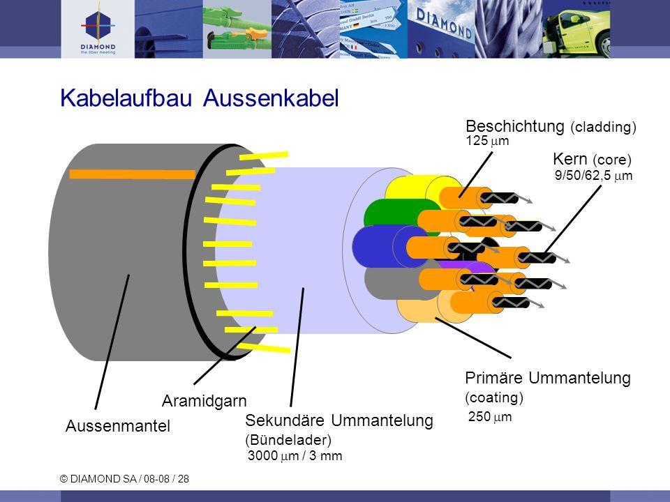 © DIAMOND SA / 08-08 / 28 Kabelaufbau Aussenkabel Primäre Ummantelung (coating) Kern (core) Beschichtung (cladding) 250 m 125 m 9/50/62,5 m 3000 m / 3