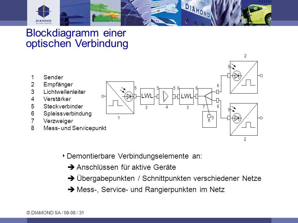 © DIAMOND SA / 08-08 / 31 Blockdiagramm einer optischen Verbindung 1Sender 2Empfänger 3Lichtwellenleiter 4Verstärker 5Steckverbinder 6Spleissverbindun