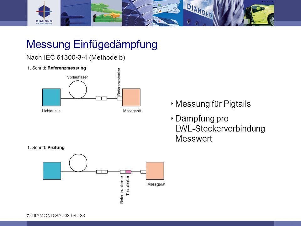 © DIAMOND SA / 08-08 / 33 Messung Einfügedämpfung Nach IEC 61300-3-4 (Methode b) Messung für Pigtails Dämpfung pro LWL-Steckerverbindung Messwert