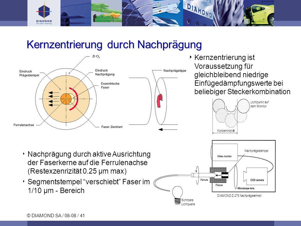 © DIAMOND SA / 08-08 / 41 Kernzentrierung durch Nachprägung Kernzentrierung ist Voraussetzung für gleichbleibend niedrige Einfügedämpfungswerte bei be