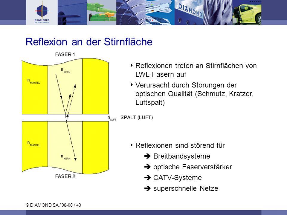 © DIAMOND SA / 08-08 / 43 Reflexion an der Stirnfläche Reflexionen treten an Stirnflächen von LWL-Fasern auf Verursacht durch Störungen der optischen