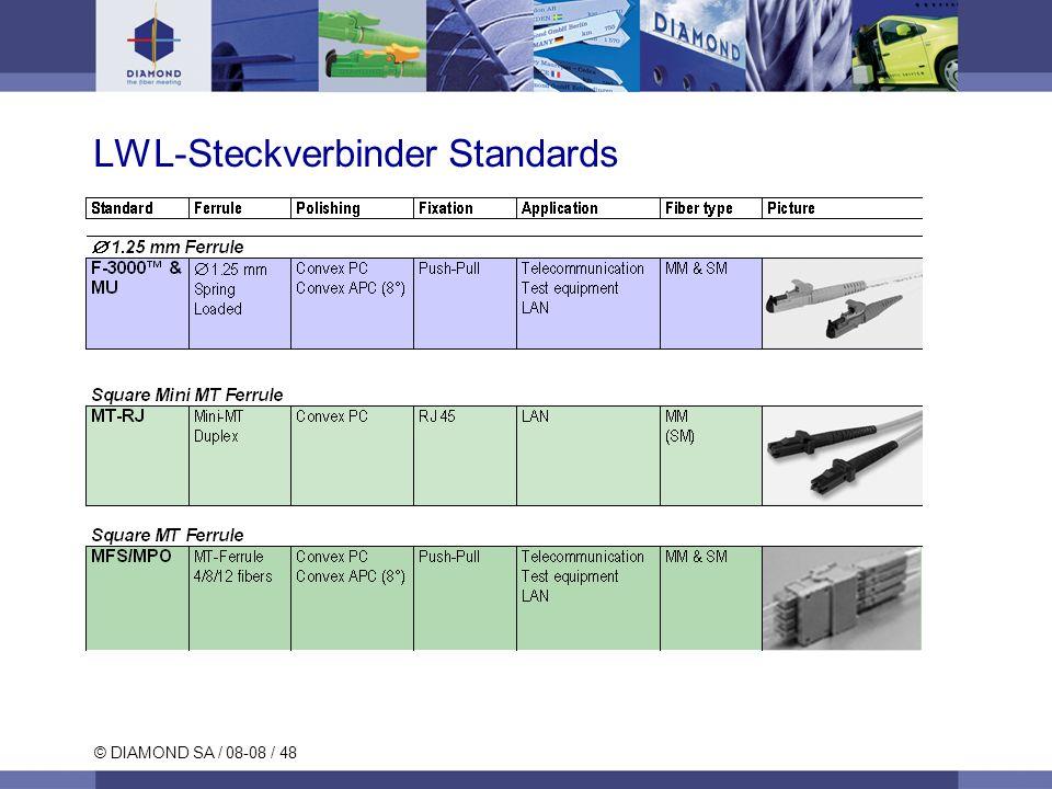 © DIAMOND SA / 08-08 / 48 LWL-Steckverbinder Standards