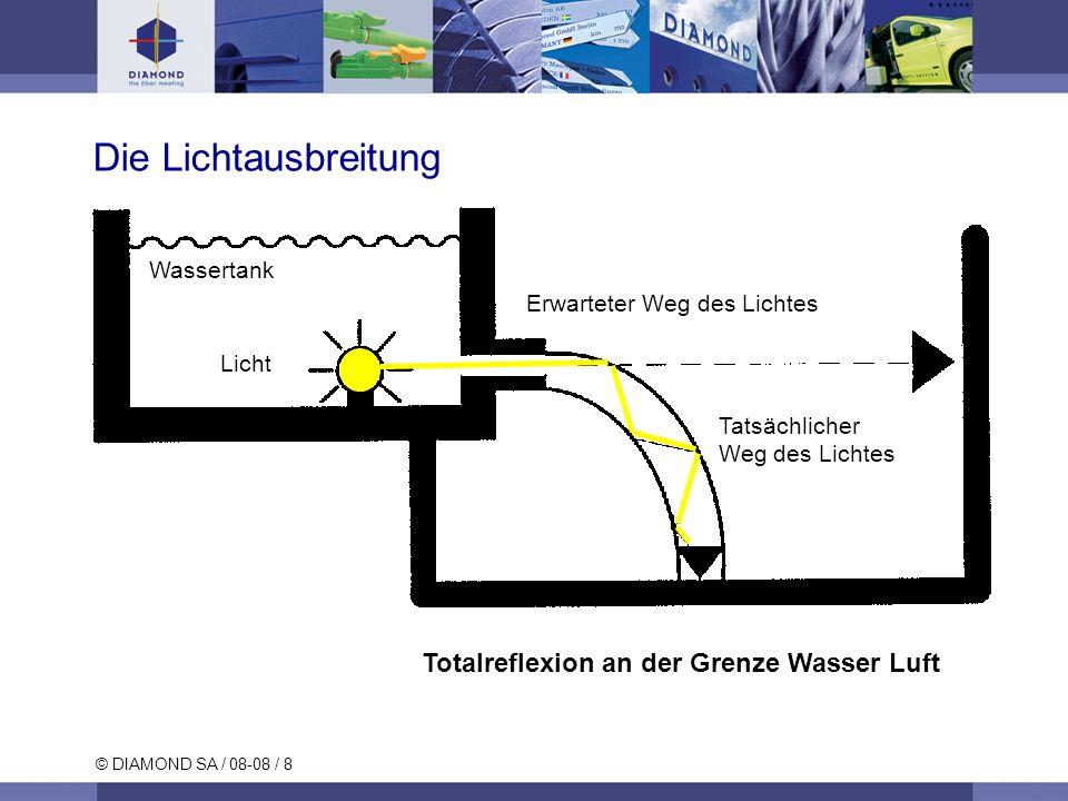 © DIAMOND SA / 08-08 / 19 Stufenindex-Einmodenfaser Ausbreitung von nur einer Lichtmode Glasfasern (9µm) Monomodefaser Signal am FaserausgangSignal am Fasereingang