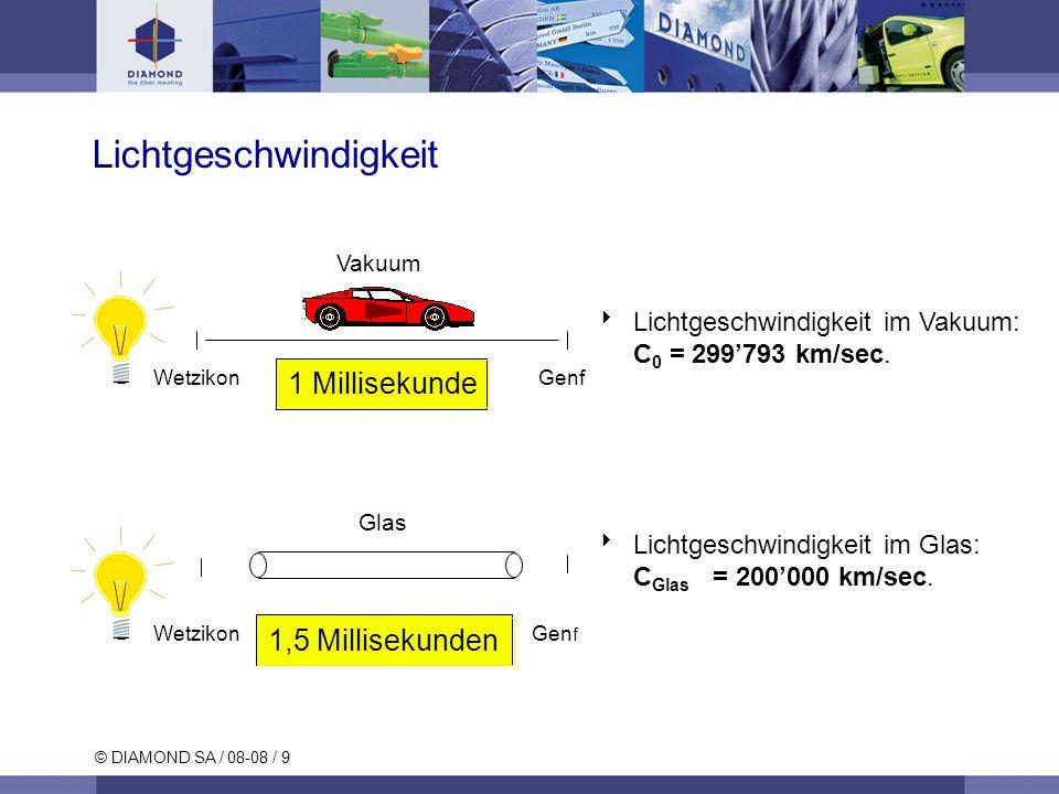 © DIAMOND SA / 08-08 / 20 Spektren Glühlampe Si Ga Augen- empfindlichkeit Empfindlichkeit Wellenlänge ( m)