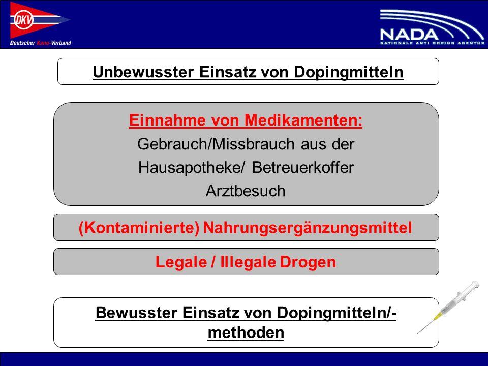 © NADA 2008 Unbewusster Einsatz von Dopingmitteln Einnahme von Medikamenten: Gebrauch/Missbrauch aus der Hausapotheke/ Betreuerkoffer Arztbesuch (Kont