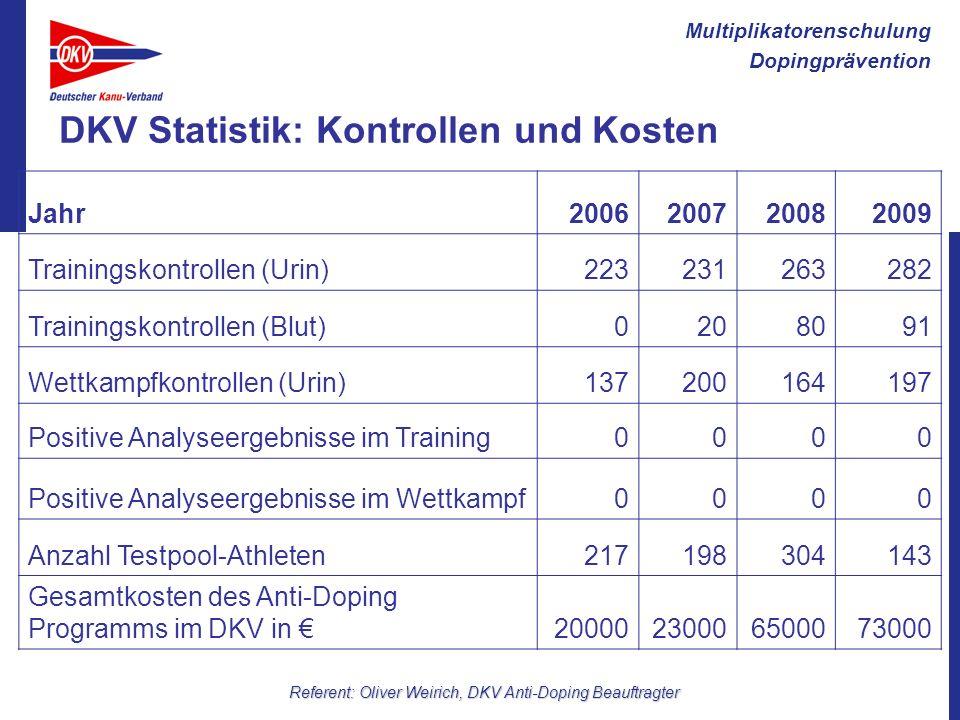 Multiplikatorenschulung Dopingprävention Referent: Oliver Weirich, DKV Anti-Doping Beauftragter DKV Statistik: Kontrollen und Kosten Jahr2006200720082