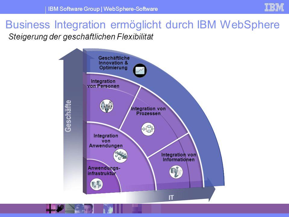 IBM Software Group | WebSphere-Software Business Integration ermöglicht durch IBM WebSphere Integration von Personen Integration von Informationen Int
