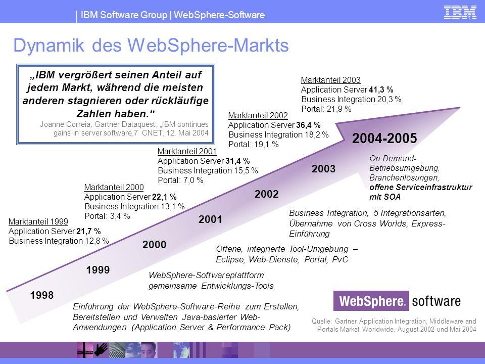 IBM Software Group | WebSphere-Software 1999 2000 2001 2002 2004-2005 Einführung der WebSphere-Software-Reihe zum Erstellen, Bereitstellen und Verwalt