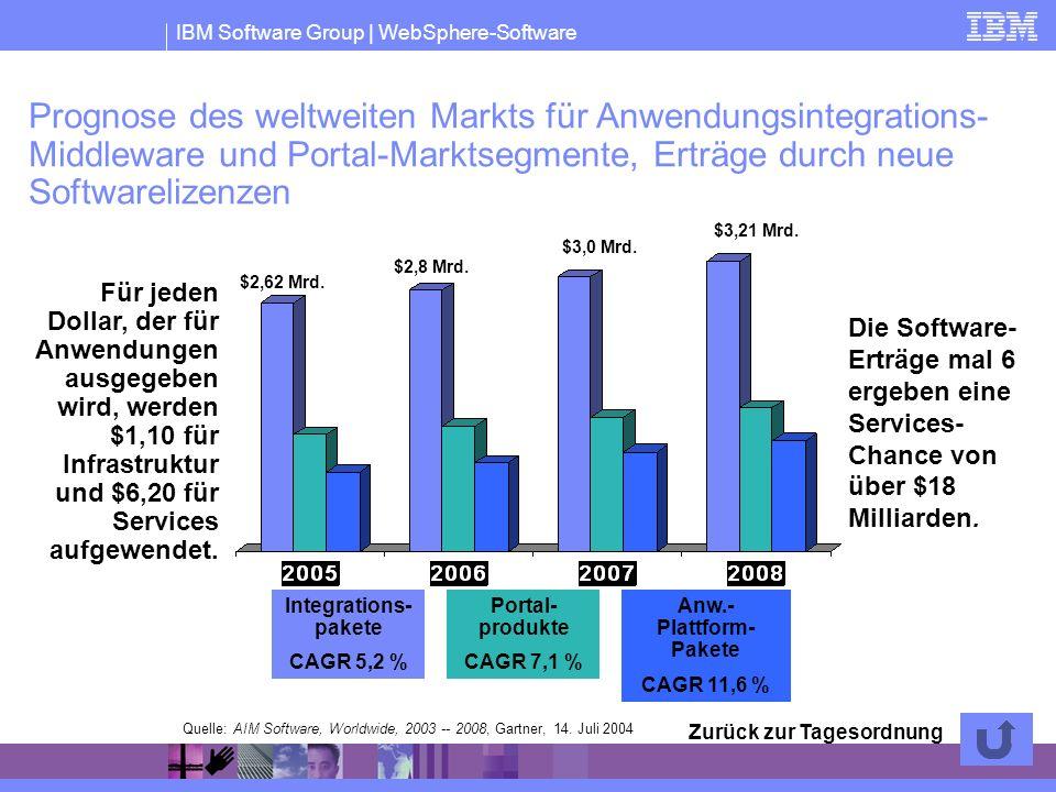 IBM Software Group | WebSphere-Software Die Software- Erträge mal 6 ergeben eine Services- Chance von über $18 Milliarden. Quelle: AIM Software, World