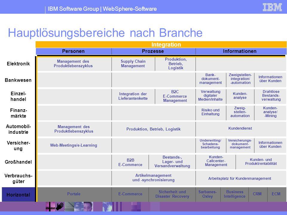 IBM Software Group | WebSphere-Software Elektronik Bankwesen Einzel- handel Finanz- märkte Automobil- industrie Personen ProzesseInformationen Versich