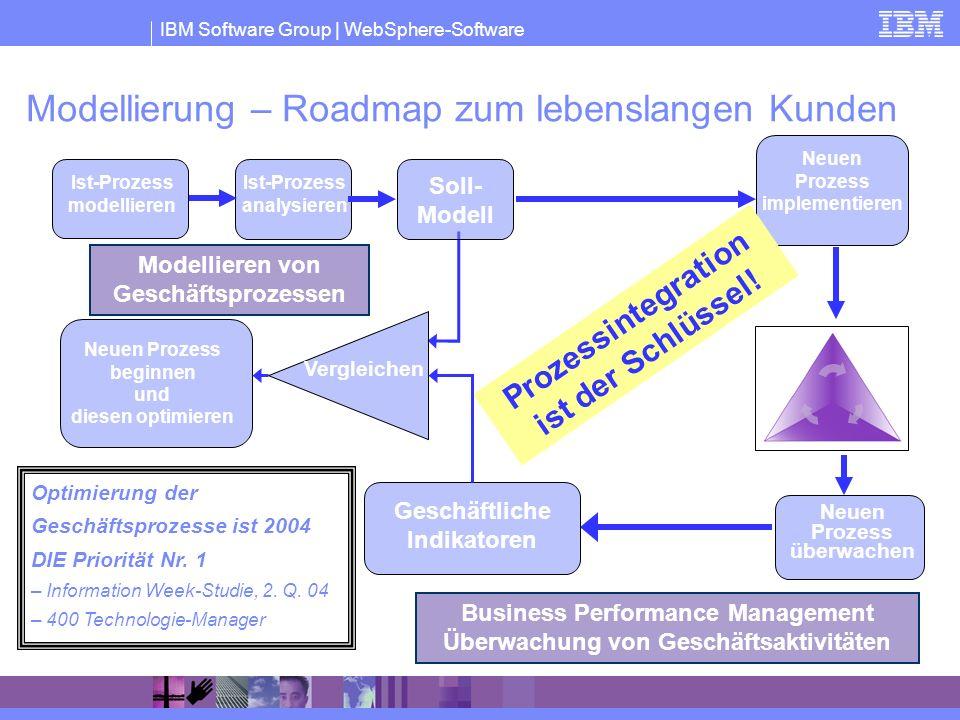 IBM Software Group | WebSphere-Software Modellierung – Roadmap zum lebenslangen Kunden Optimierung der Geschäftsprozesse ist 2004 DIE Priorität Nr. 1
