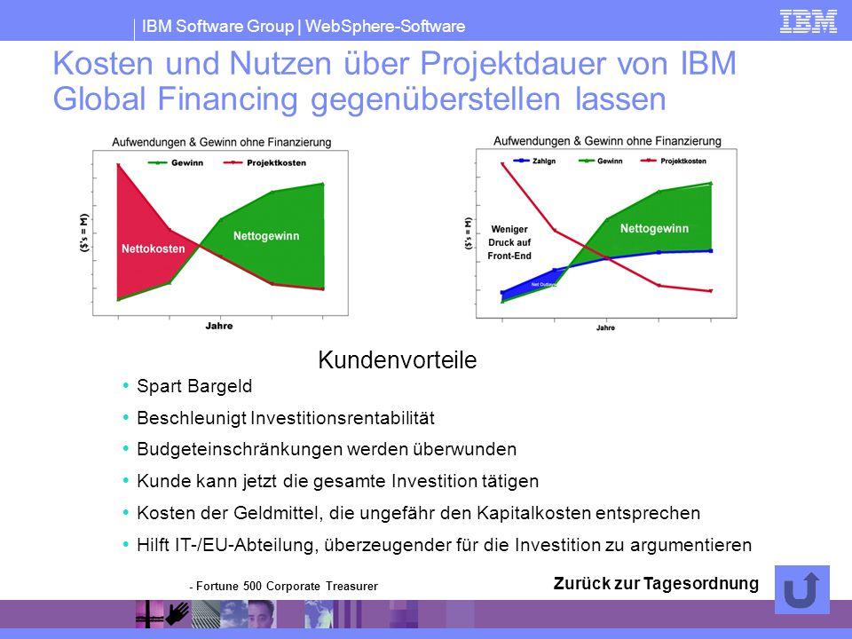 IBM Software Group | WebSphere-Software Spart Bargeld Beschleunigt Investitionsrentabilität Budgeteinschränkungen werden überwunden Kunde kann jetzt d