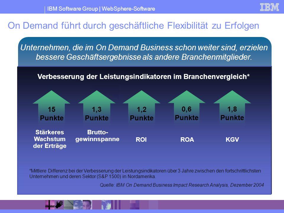 IBM Software Group | WebSphere-Software On Demand führt durch geschäftliche Flexibilität zu Erfolgen Unternehmen, die im On Demand Business schon weit