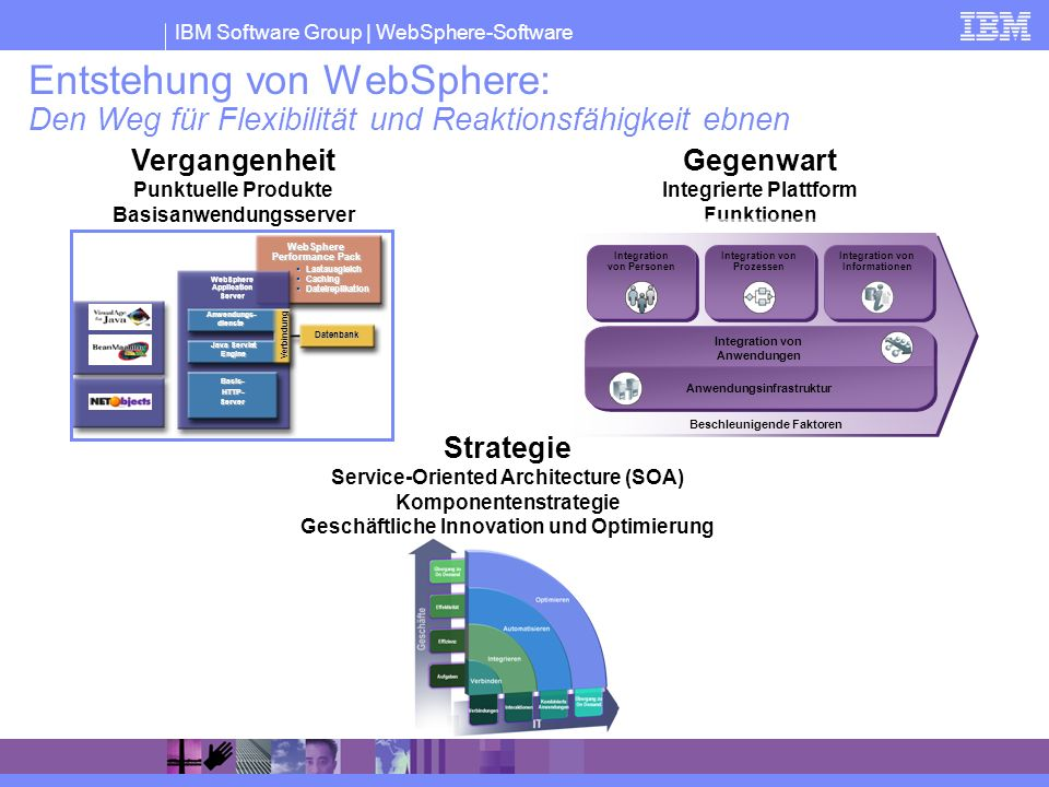 IBM Software Group   WebSphere-Software VEREINFACHTE WebSphere-Marketing-Aussage Integrieren Personen, Prozesse und Informationen Erweitern Ihrer Reichweite Optimieren Anwendungs- infrastruktur Integration von Prozessen Integration von Informationen Integration von Personen Integration von Anwendungen Anwendungsinfrastruktur Beschleunigende Faktoren