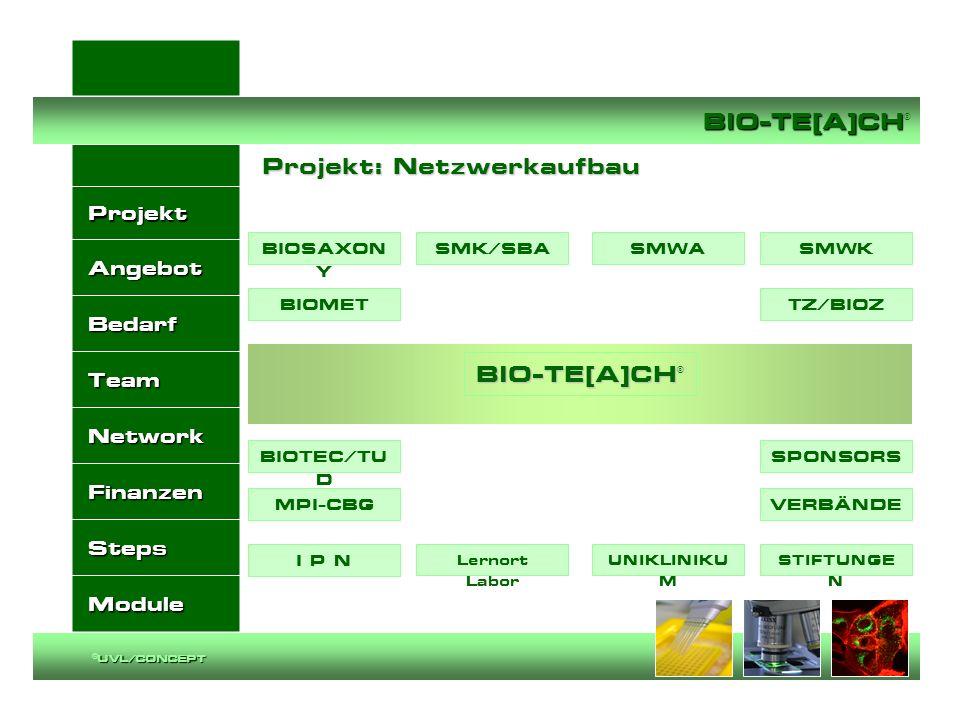 Projekt Angebot Bedarf Team Network Finanzen Steps Module BIO-TE[A]CH BIO-TE[A]CH ® UVL/CONCEPT ©UVL/CONCEPT Projekt: Netzwerkaufbau Projekt: Netzwerk