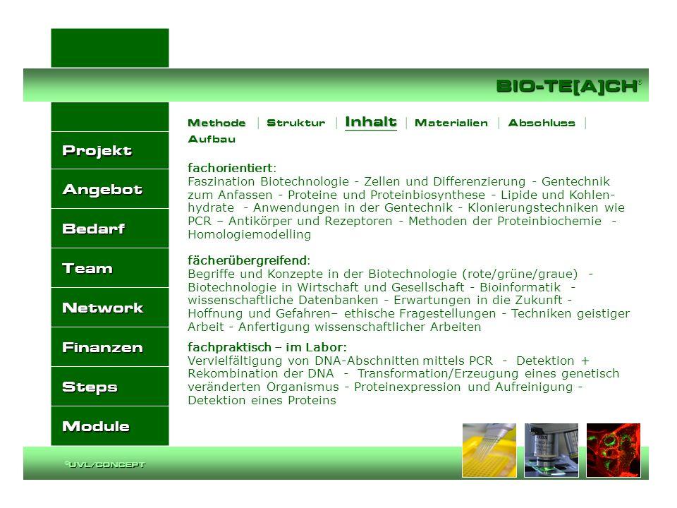 Projekt Angebot Bedarf Team Network Finanzen Steps Module BIO-TE[A]CH BIO-TE[A]CH ® UVL/CONCEPT ©UVL/CONCEPT fachorientiert: Faszination Biotechnologi