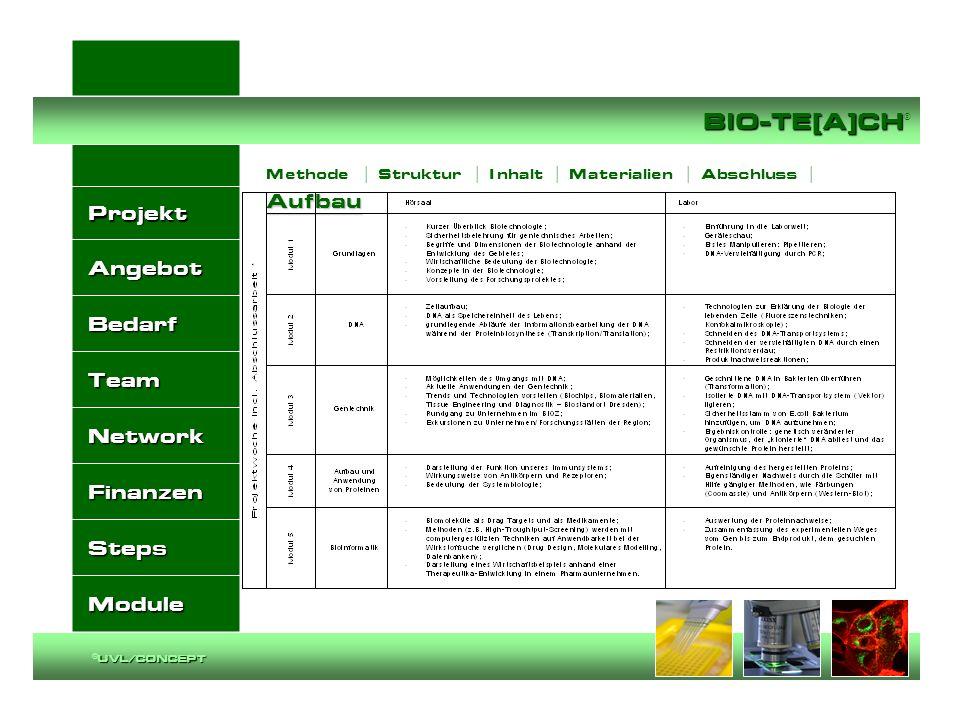 Projekt Angebot Bedarf Team Network Finanzen Steps Module BIO-TE[A]CH BIO-TE[A]CH ® UVL/CONCEPT ©UVL/CONCEPT Aufbau Methode | Struktur | I nhalt | Mat