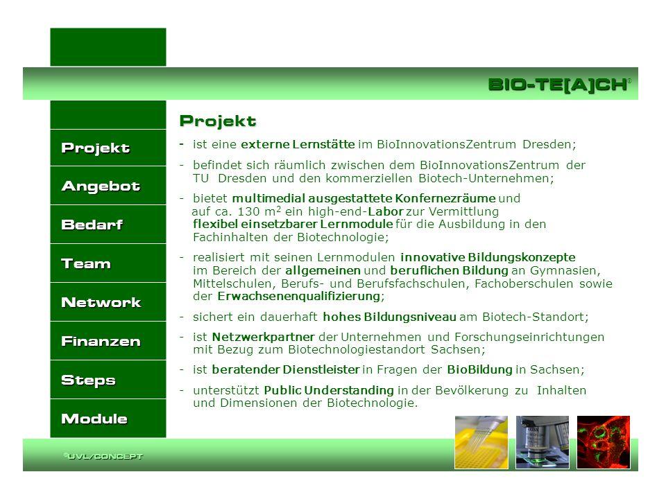 Projekt Angebot Bedarf Team Network Finanzen Steps Module BIO-TE[A]CH BIO-TE[A]CH ® UVL/CONCEPT ©UVL/CONCEPT Angebot - flexibel einsetzbare Lernmodule zur Ausbildung in den inter- disziplinären Fachinhalten der Biotechnologie im unmittelbaren Forschungs- und Technologieumfeld des BIOZ Dresden; - Anpassung der Inhalte an die Lehr- und Lernbedürfnisse sowie die unterschiedlichen Bildungsniveaus der Zielgruppen; - insbesondere für Schüler der allgemeinen und beruflichen Gymnasien, Mittelschulen, Berufs- und Berufsfachschulen, Fachoberschulen; - für Studierende an Berufs- und Studienakademien, Fach- und Fachhochschulen sowie an Hochschulen und Universitäten; - ebenso für zu qualifizierende Fachkräfte aus Unternehmen der oder mit Bezug zur Biotechnologie mit dem Ziel der hochspezialisierten Fachkraft für die Unternehmen; - umfassende Beratung Jugendlicher und Erwachsener zu allen Bildungsmöglichkeiten mit Bezug zur Biotechnologie; - Public Understanding durch Dialog mit der Öffentlichkeit; - Kommunikationsplattform in der Infrastruktur des BIOZ Dresden.