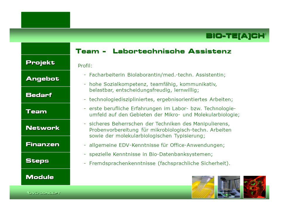 Projekt Angebot Bedarf Team Network Finanzen Steps Module BIO-TE[A]CH BIO-TE[A]CH ® UVL/CONCEPT ©UVL/CONCEPT Projekt: Netzwerkaufbau Projekt: Netzwerkaufbau BIO-TE[A]CH ® I P N Lernort Labor UNIKLINIKU M STIFTUNGE N TZ/BIOZ SMWKSMWASMK/SBABIOSAXON Y BIOMET BIOTEC/TU D MPI-CBGVERBÄNDE SPONSORS
