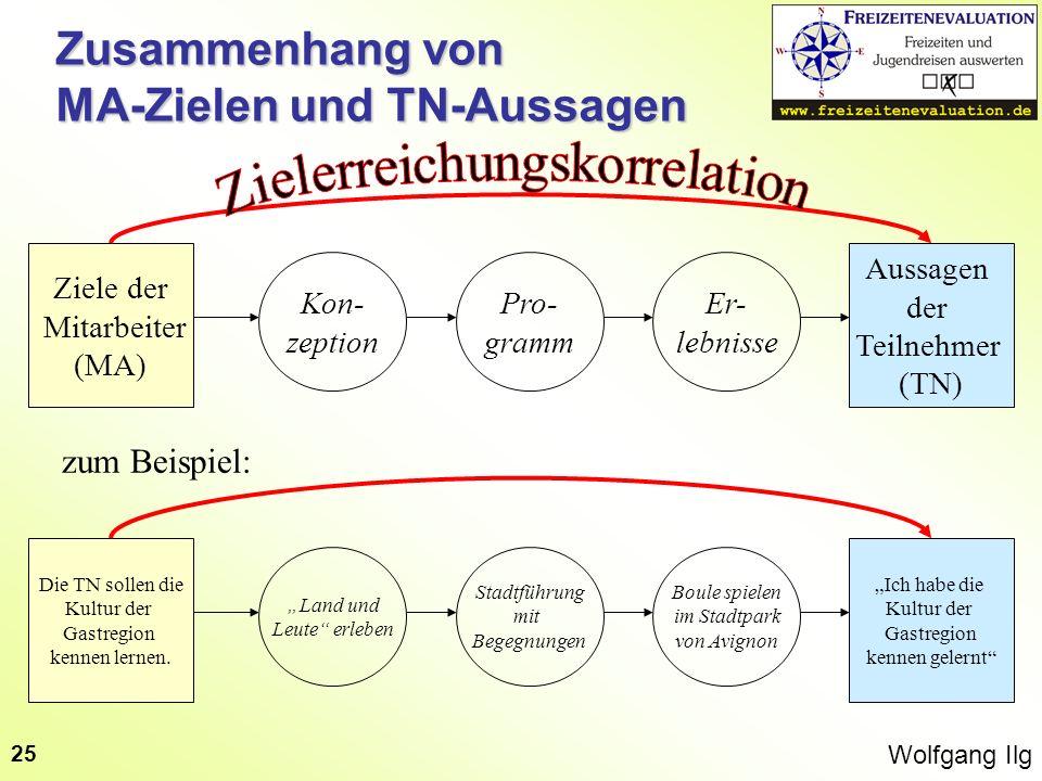 Wolfgang Ilg 25 Zusammenhang von MA-Zielen und TN-Aussagen Ziele der Mitarbeiter (MA) Aussagen der Teilnehmer (TN) Kon- zeption Pro- gramm Er- lebniss