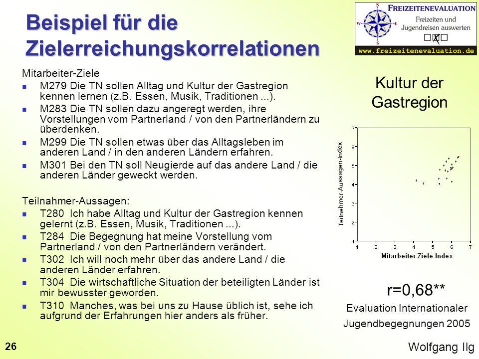 Wolfgang Ilg 26 Beispiel für die Zielerreichungskorrelationen Kultur der Gastregion r=0,68** Evaluation Internationaler Jugendbegegnungen 2005 Mitarbe