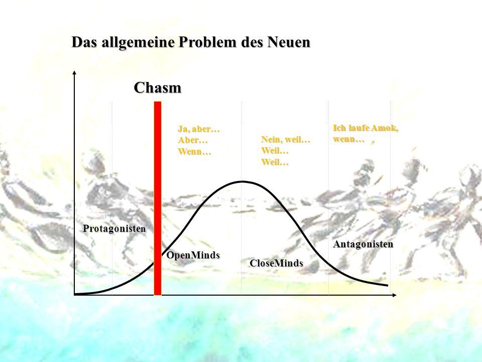 Protagoniste n OpenMinds Chasm Das allgemeine Problem des Neuen Nein, weil… Weil… Weil… Ich laufe Amok, wenn… CloseMinds Antagonisten Ja, aber… Aber…W