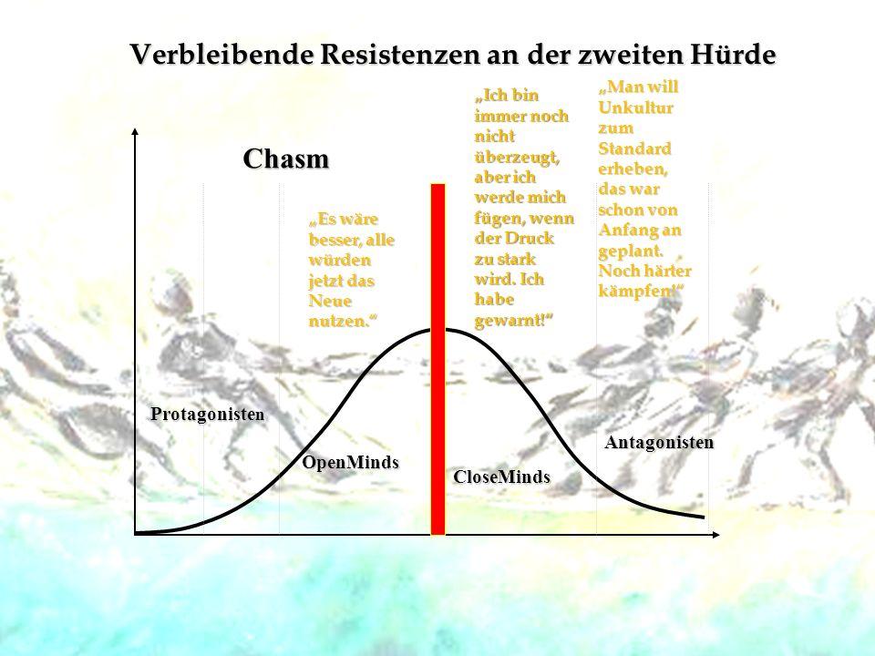 Protagoniste n OpenMinds Chasm Verbleibende Resistenzen an der zweiten Hürde CloseMinds Antagonisten Es wäre besser, alle würden jetzt das Neue nutzen