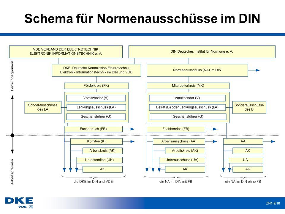 Schema für Normenausschüsse im DIN ZN1-2/10