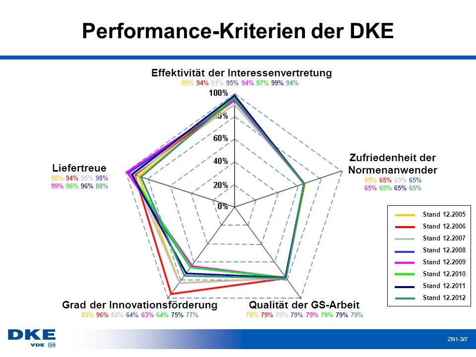 Performance-Kriterien der DKE ZN1-3/7 Effektivität der Interessenvertretung 95% 94% 91% 95% 94% 97% 99% 94% Zufriedenheit der Normenanwender 65% 65% Q