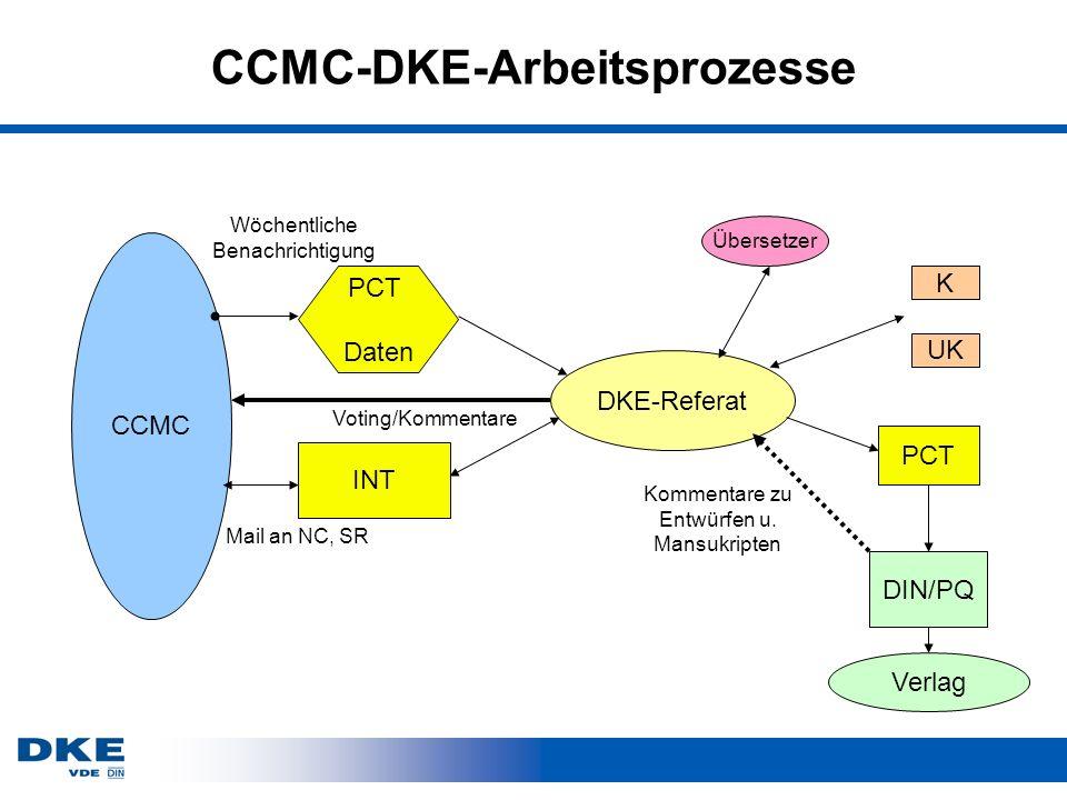 CCMC-DKE-Arbeitsprozesse DKE-Referat INT CCMC K UK DIN/PQ Verlag Übersetzer PCT Daten Mail an NC, SR Wöchentliche Benachrichtigung Voting/Kommentare P