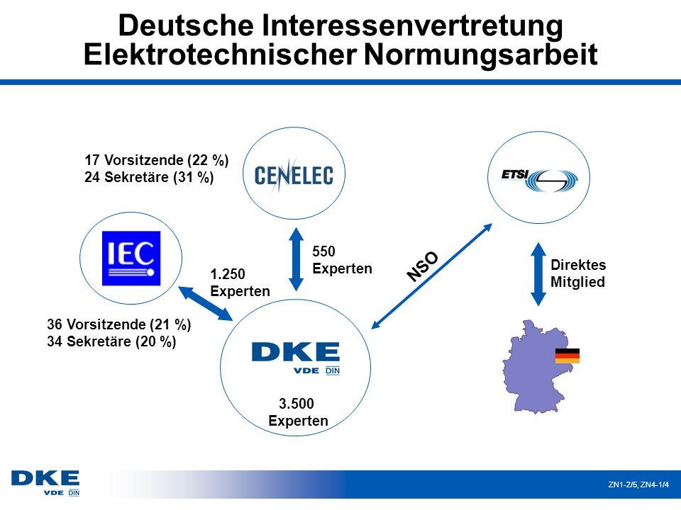 Normungsarbeit im internationalen und europäischen Umfeld ZN1-1/9 Norm-Anwender Bundes- regierung DKE-Arbeitsgremien, Technische Experten der betroffenen Fachkreise NORMUNGSARBEIT INTERNATIONAL EUROPÄISCH NATIONAL Europäische Kommission