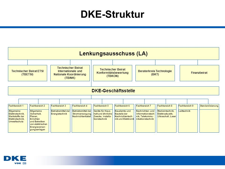 DKE-Struktur Lenkungsausschuss (LA) Technischer Beirat ETSI (TBETSI) DKE-Geschäftsstelle Fachbereich 1 Allgemeine Elektrotechnik, Werkstoffe der Elekt