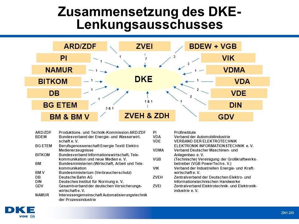 Zusammensetzung des DKE- Lenkungsausschusses ZN1-2/3 DKE ZVEIARD/ZDFBDEW + VGB VIK VDE DIN GDV ZVEH & ZDH BM & BM V BG ETEM DB PI ARD/ZDF BDEW BG ETEM