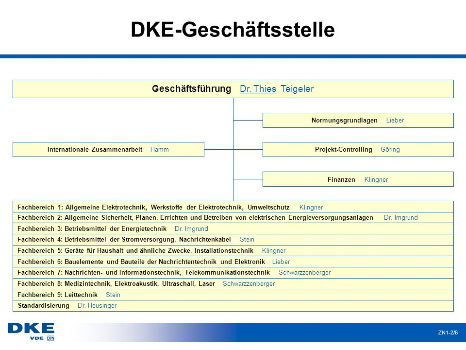 DKE-Geschäftsstelle ZN1-2/6 Geschäftsführung Dr. Thies Teigeler Normungsgrundlagen Lieber Projekt-Controlling Göring Finanzen Klingner Fachbereich 1: