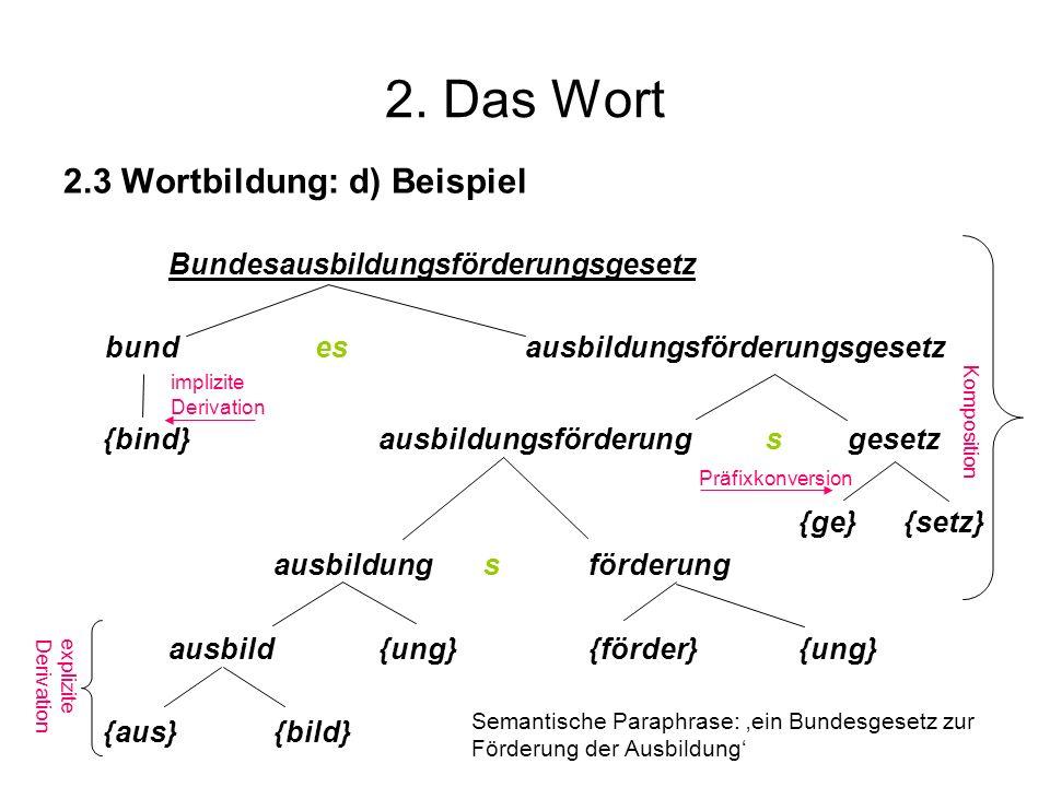 2. Das Wort 2.3 Wortbildung: d) Beispiel Bundesausbildungsförderungsgesetz bundesausbildungsförderungsgesetz {bind}ausbildungsförderung s gesetz {ge}{