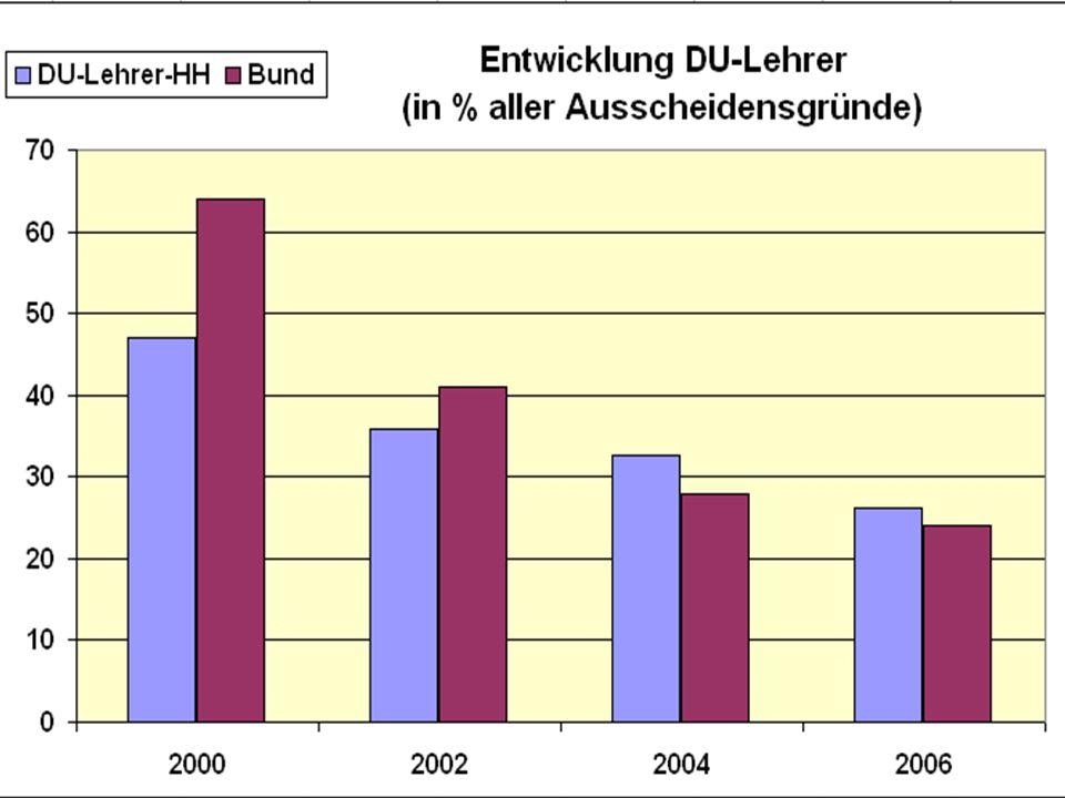 Dienstunfähigkeit I Ab 2000 Einführung von Abschlägen