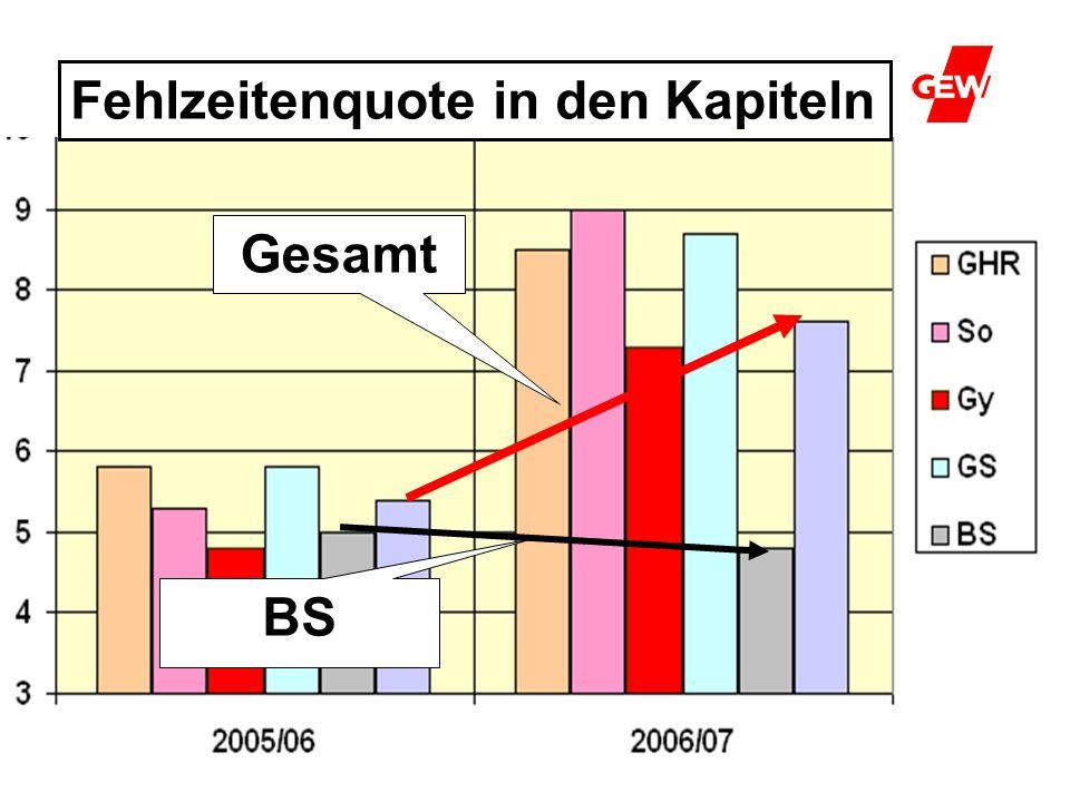 Fehlzeitenquote II Fehlzeitenquote in den Kapiteln Gesamt BS