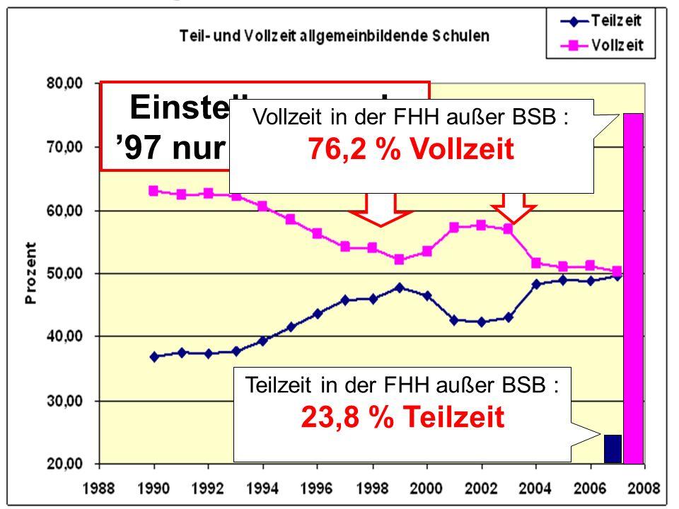 Teilzeit- / Vollzeit allgemeinbildende Schulen AZM Einstellungen ab 97 nur mit ¾ Stelle Teilzeit in der FHH außer BSB : 23,8 % Teilzeit Vollzeit in de