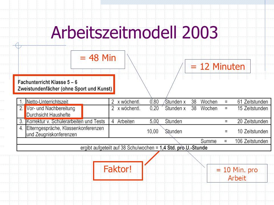 Arbeitszeitmodell 2003 = 12 Minuten Faktor! = 10 Min. pro Arbeit = 48 Min