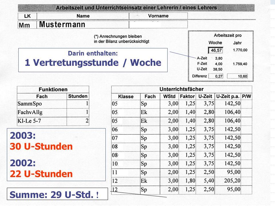 Summe: 29 U-Std. ! Darin enthalten: 1 Vertretungsstunde / Woche 2003: 30 U-Stunden 2002: 22 U-Stunden