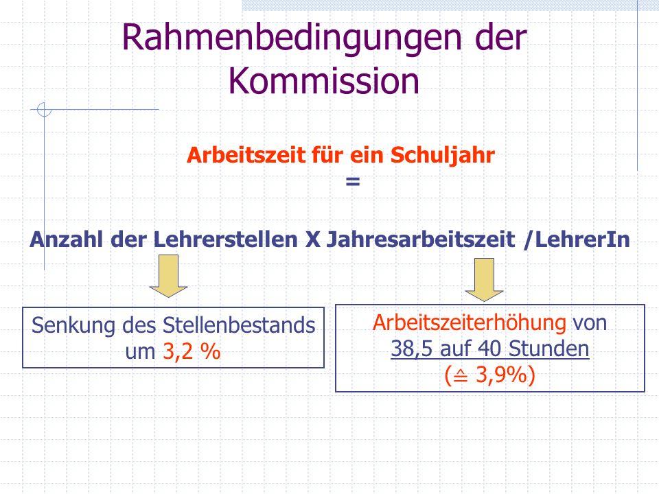 Rahmenbedingungen der Kommission Arbeitszeit für ein Schuljahr = Anzahl der Lehrerstellen X Jahresarbeitszeit /LehrerIn Senkung des Stellenbestands um